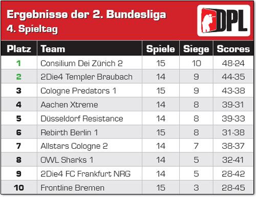 2 Bundesliga Tabelle Nach Dem 4 Spieltag Paintball 2000 Paintball News