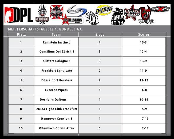 Dpl 1 bundesliga tabelle nach 1 spieltag paintball 2000 for I bundesliga tabelle